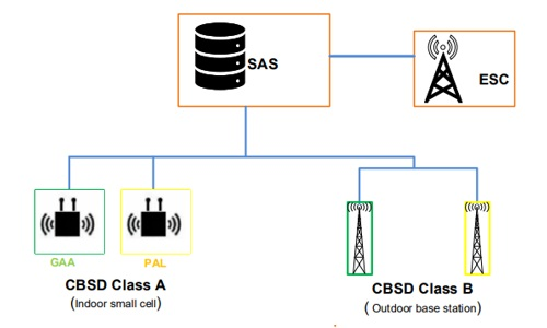 CBRS Overview