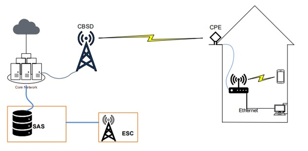 CBSD communication between SAS and ESC