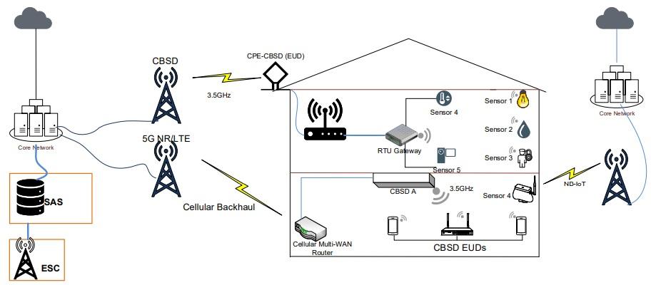 Wireless Backhauls for IoT