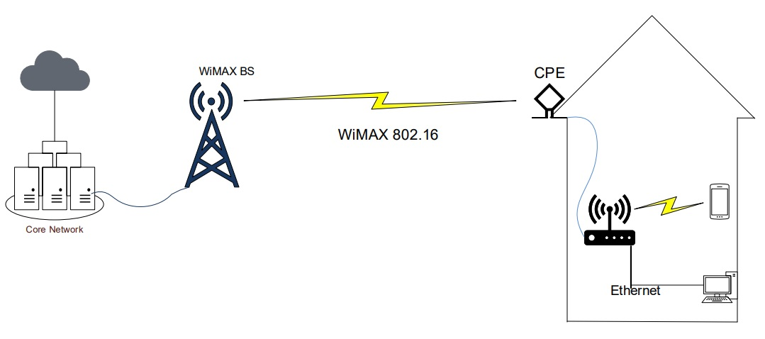 CPE connection in WiMAX
